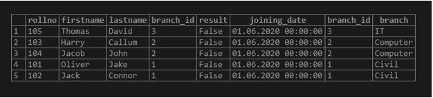 PostgreSQL Inner Join4