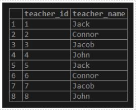 teacher_id