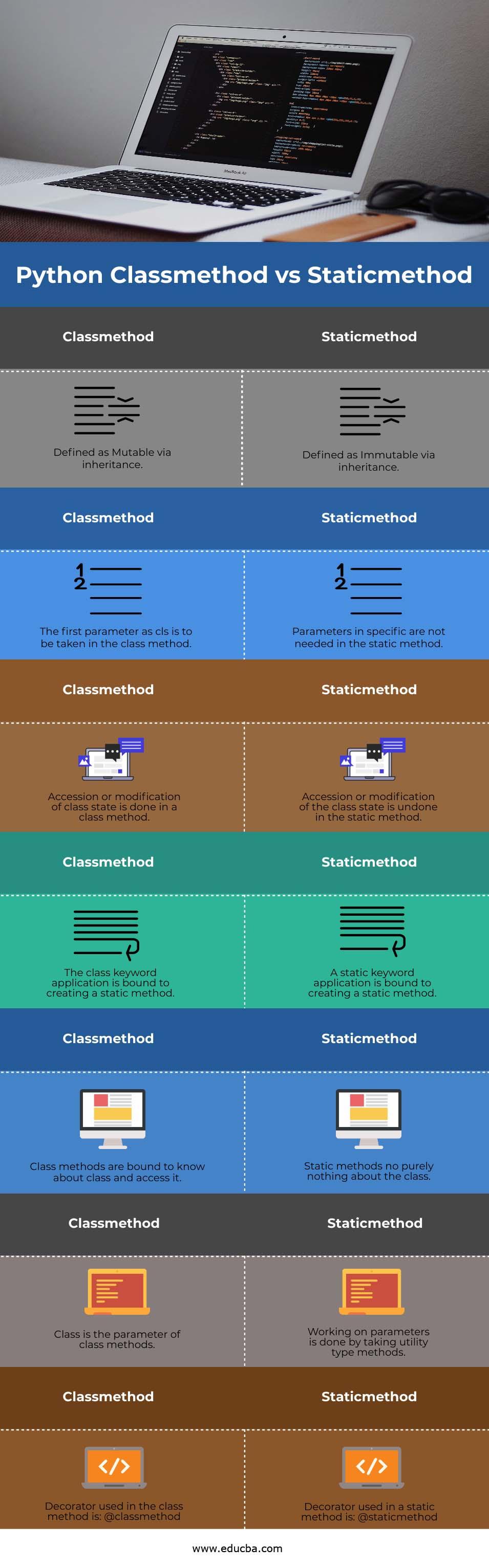 Python Classmethod vs Staticmethod info