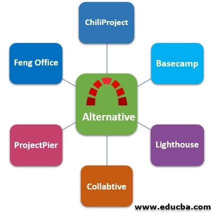 Top 6 Alternatives of Redmine