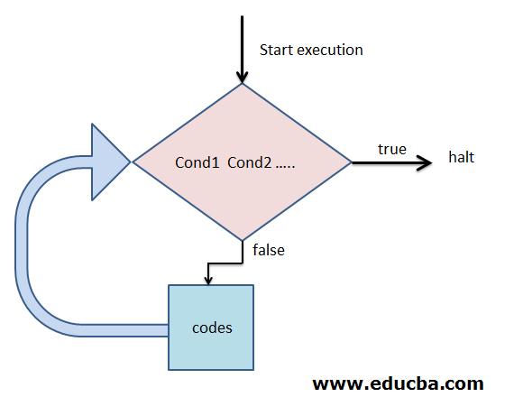 Flowchart of Ruby Until Loop
