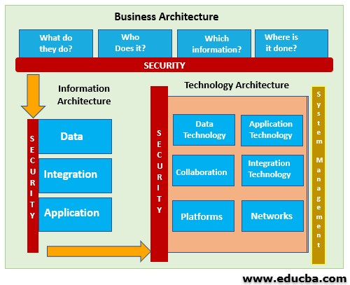 Security Architecture with Diagram
