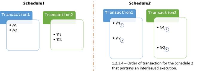Serializability in DBMS - 1