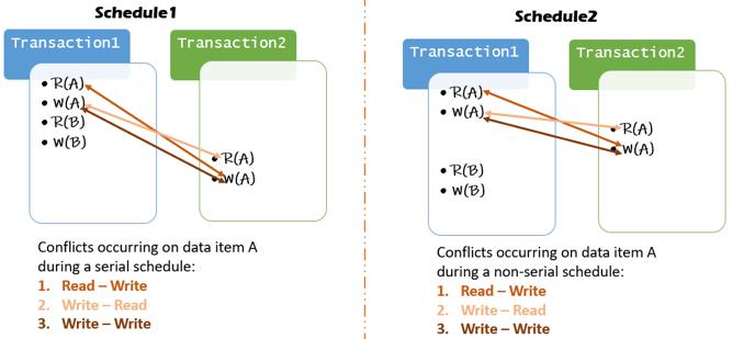 Serializability in DBMS - 2