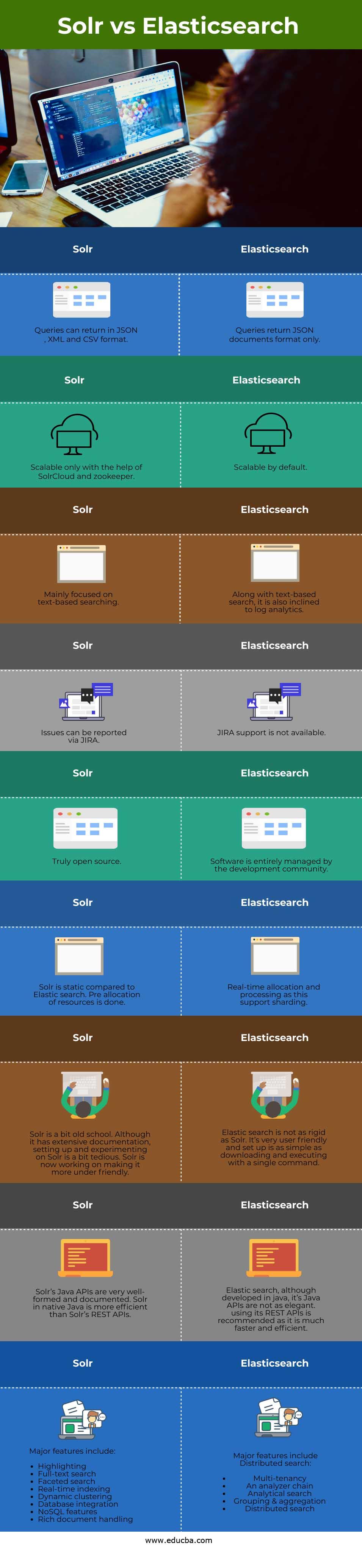 SolrvsElasticsearch info