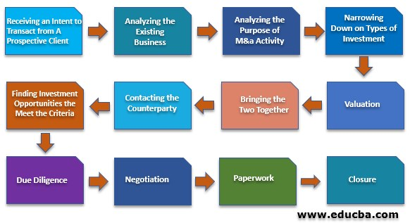 Steps in Merger and Acquisition Process process