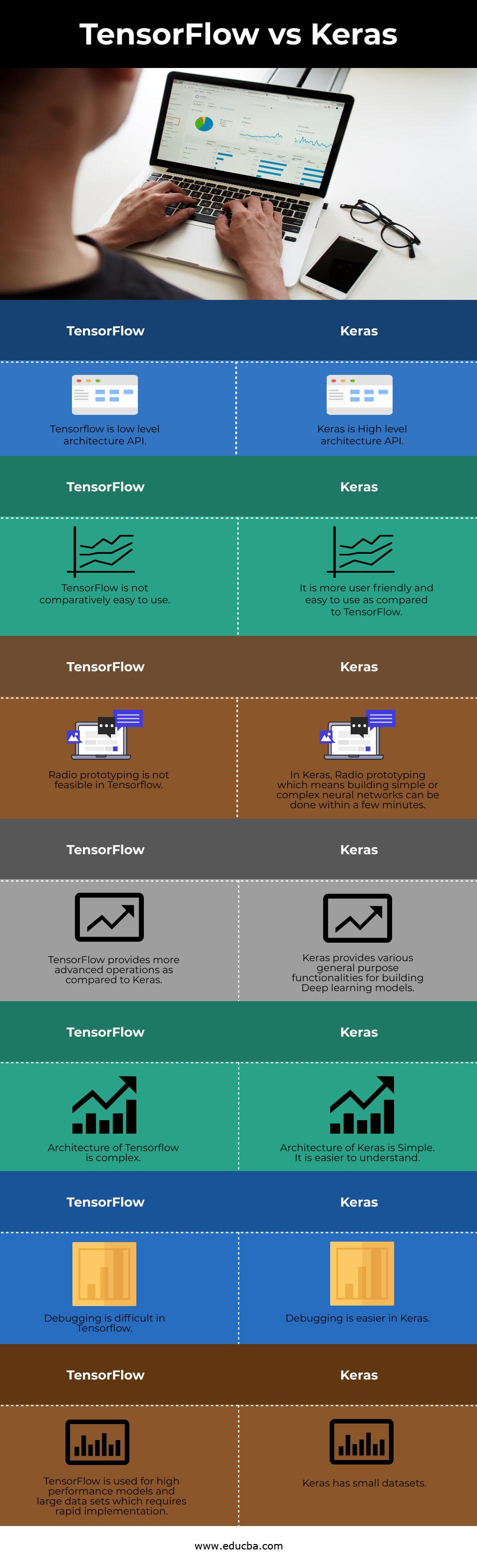 TensorFlow vs Keras info