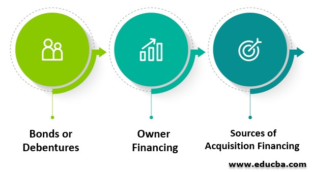 Types of Acquisition Financing