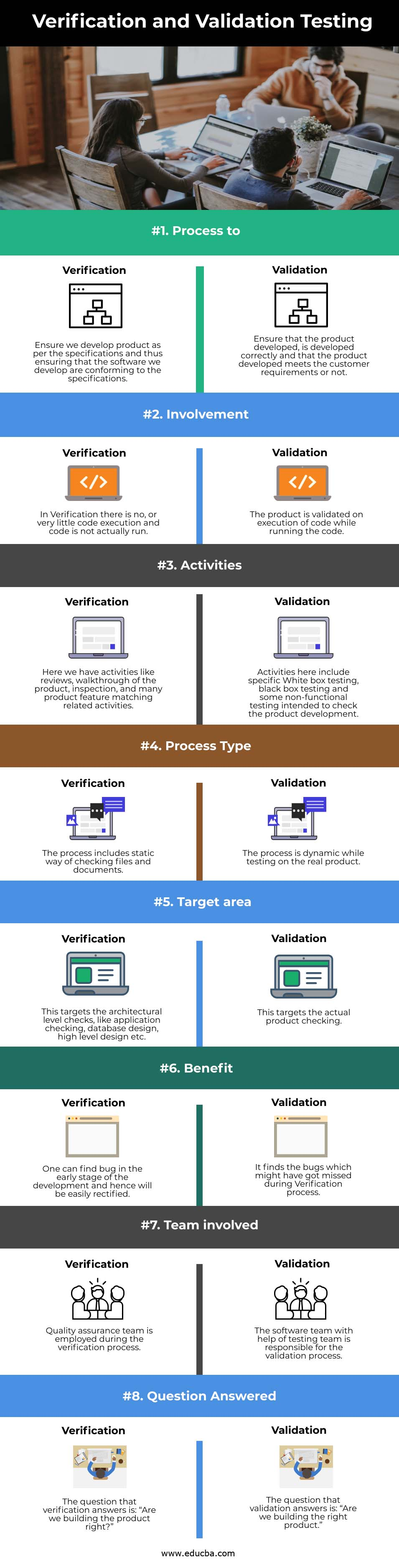 Verification and Validation Testing info