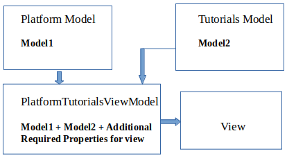 ViewModel in MVC - 1