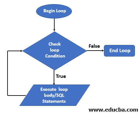 WHILE LOOP in SQL flowchart