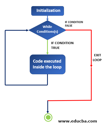 WHILE condition FLOWCHART