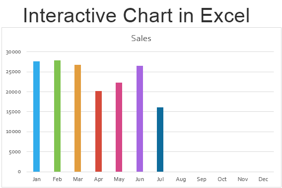 Interactive chart in excel