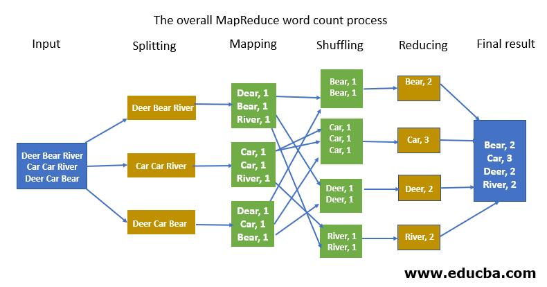 map flowchart