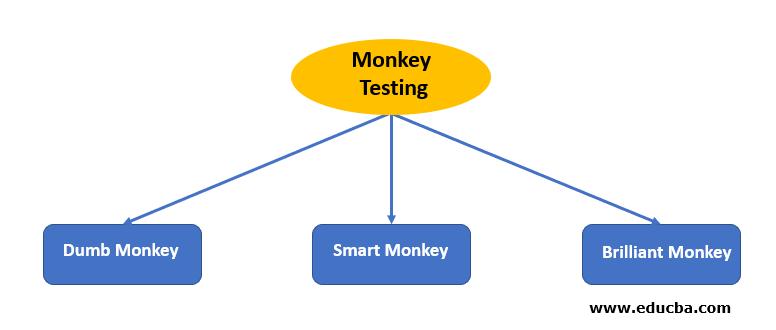 monkey test flowchart
