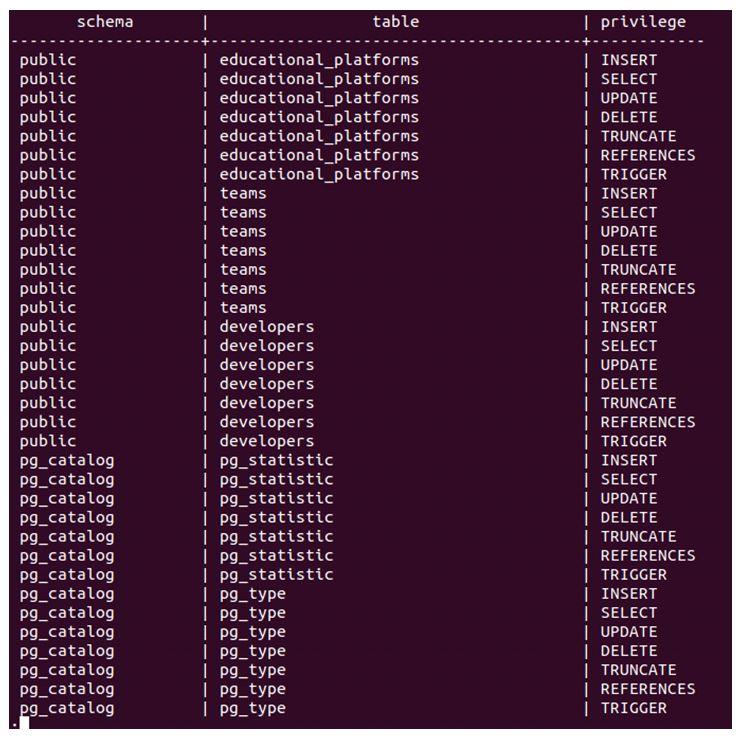 postgreSQL GRANT 3