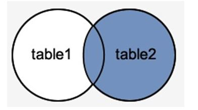 right table