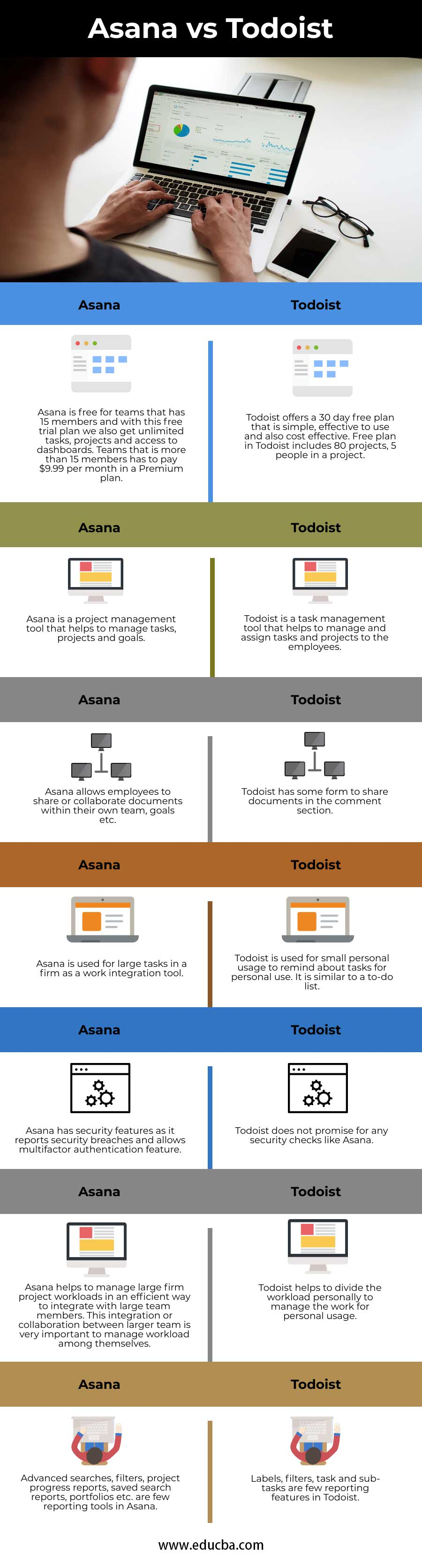 Asana Vs Todoist Top 7 Differences You Should Know Infographics