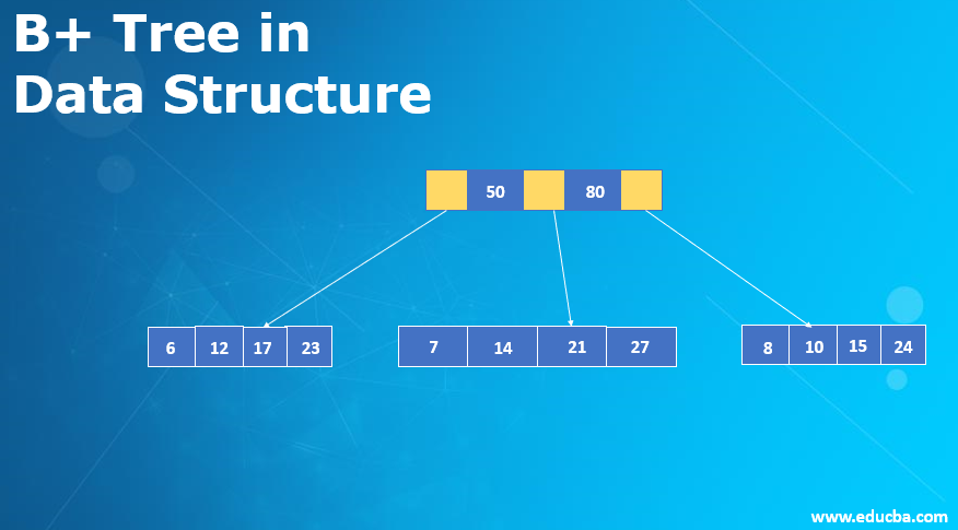 B+ Tree in Data Structure