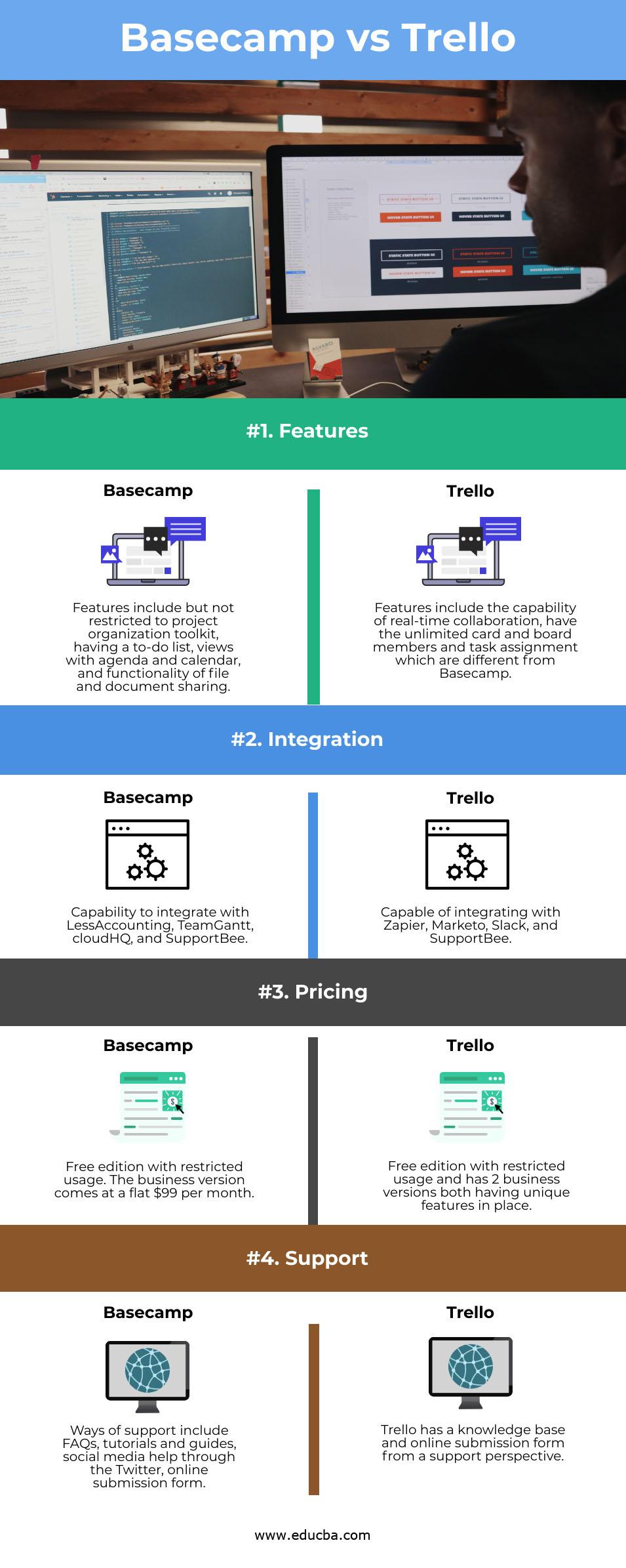 Basecamp vs Trello info
