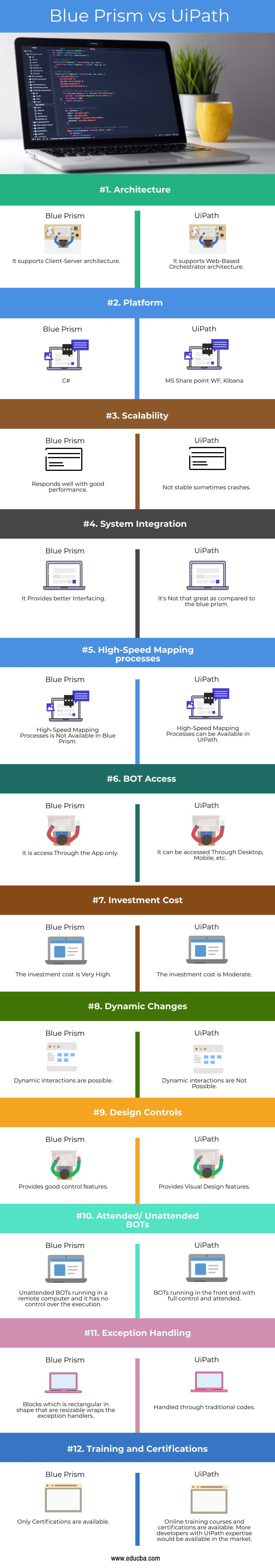 Blue Prism vs UiPath-info