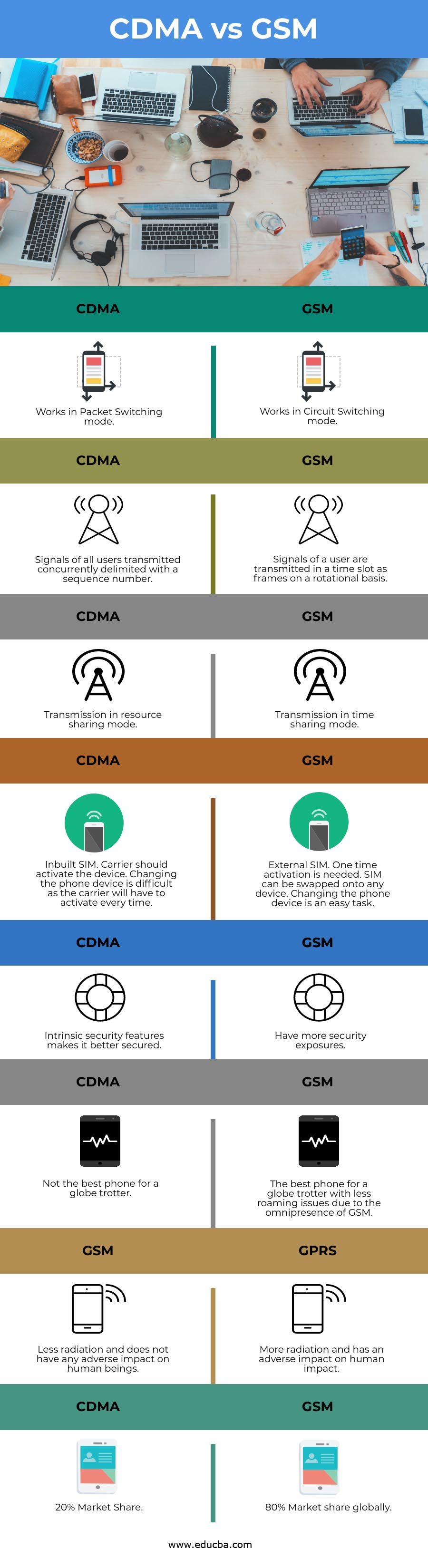 CDMA vs GSM info