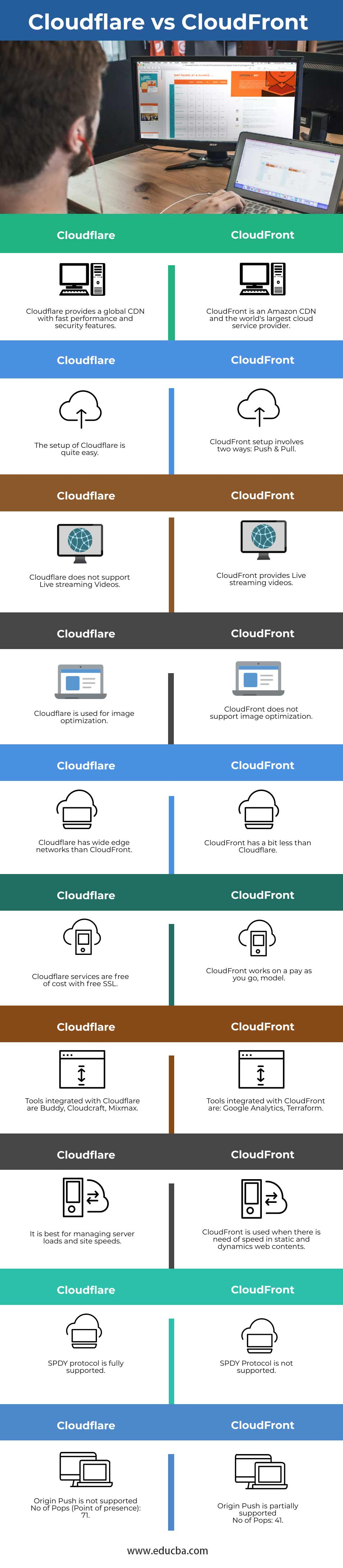 Cloudflare vs CloudFront-info