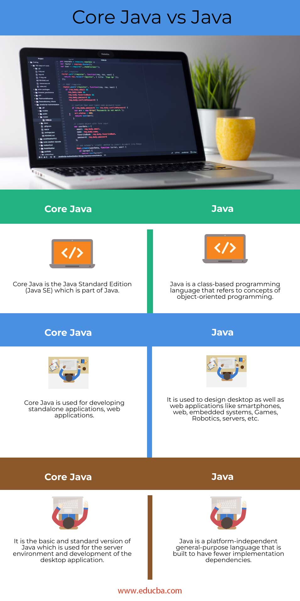 Core-Java-vs-Java-info