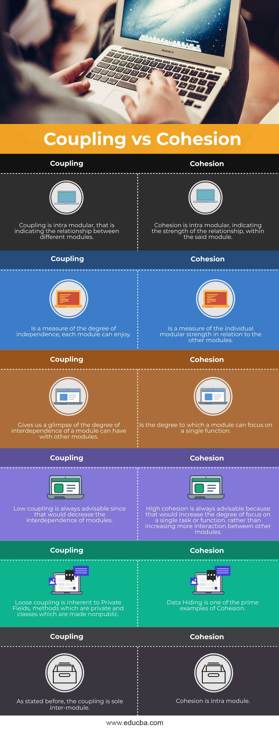 Coupling vs Cohesion infographics