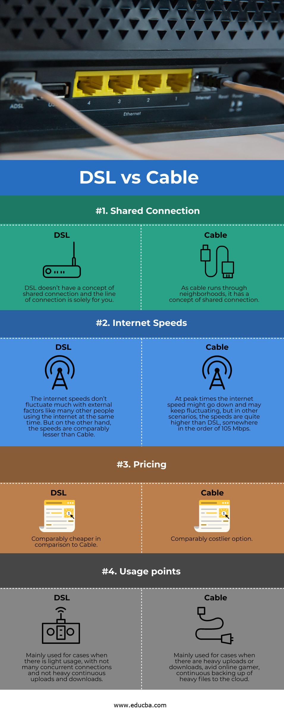DSL vs Cable info