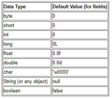 Data Types in Java 1