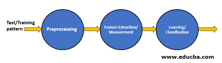 Fig. 1 Statistical Pattern Recognition Model