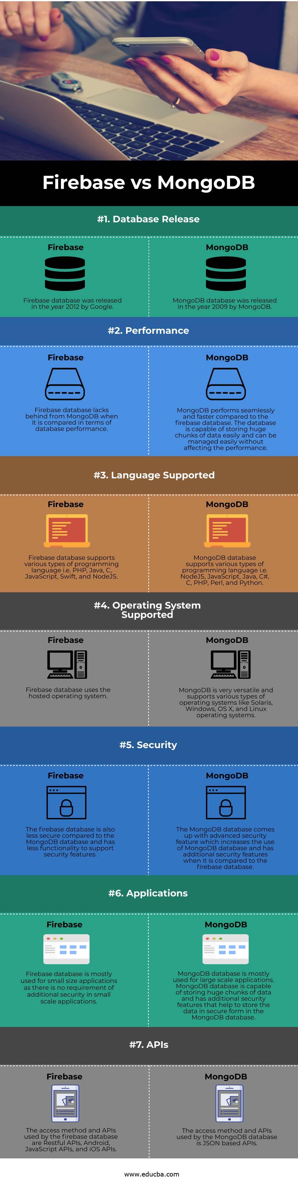 Firebase vs MongoDB info