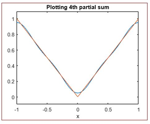 plot the partial sum for n = 4
