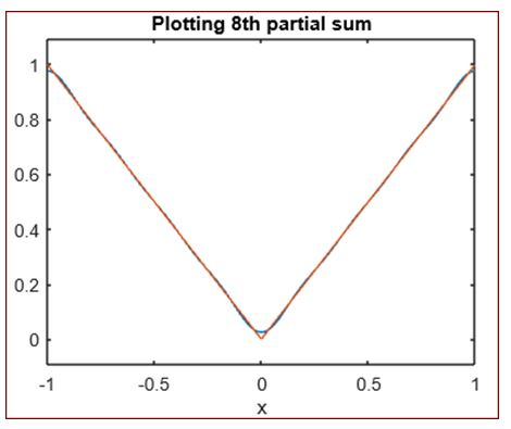 plot the 8th partial sum for our Fourier series