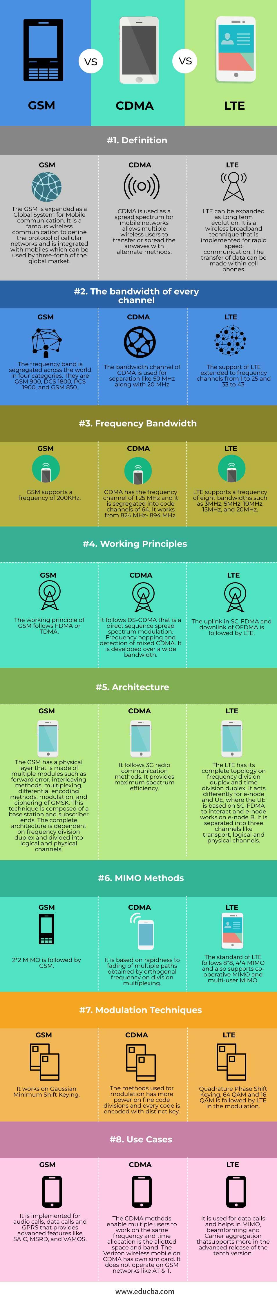 GSM vs CDMA vs LTE-info