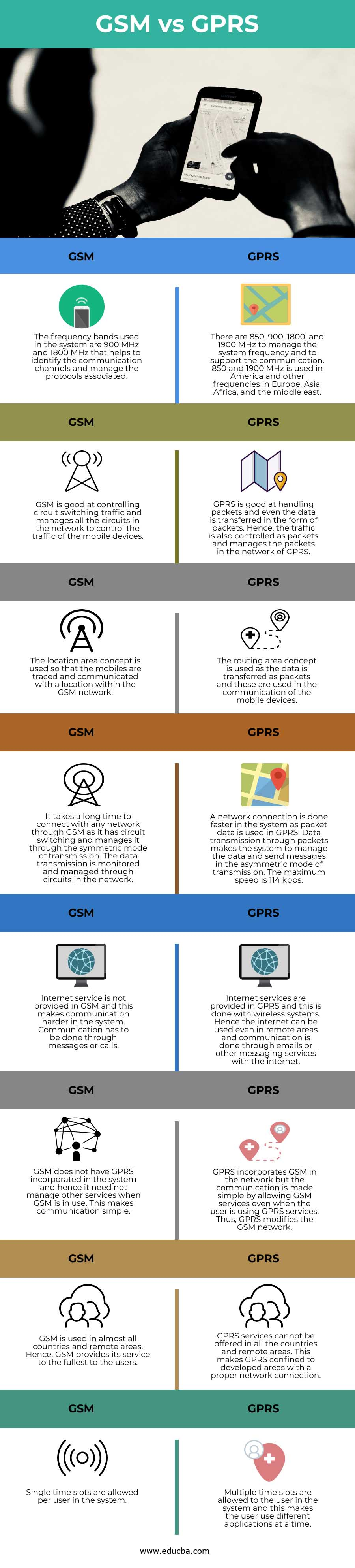 GSM vs GPRS info