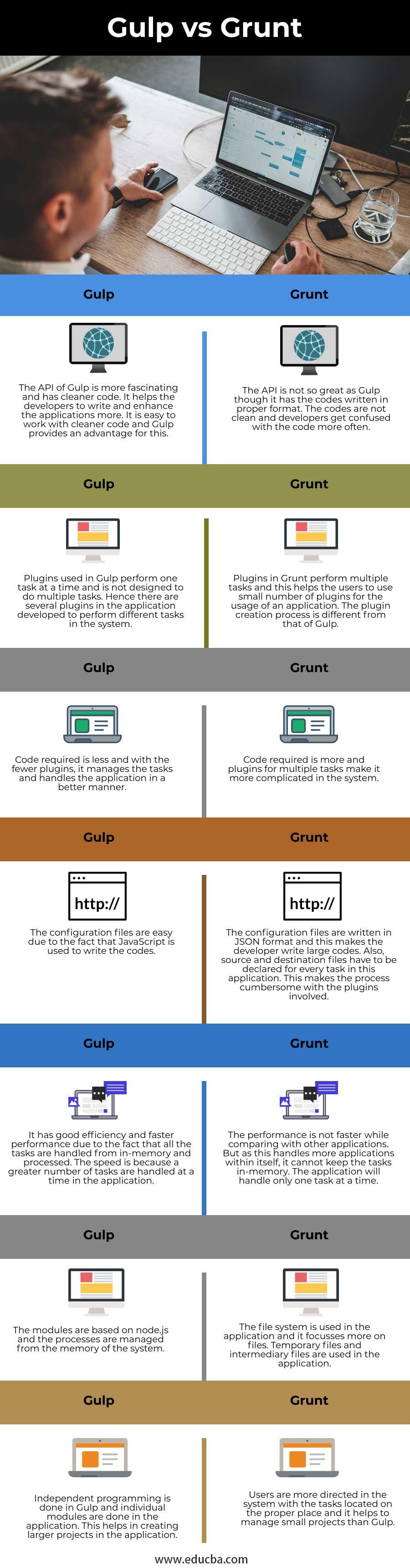 Gulp-vs-Grunt-info