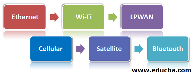Types of IoT connectivity
