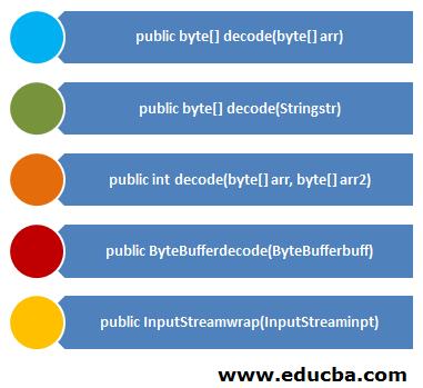 Methods of Java Base64 decode