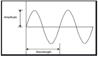 Matlab Sine Wave output 1