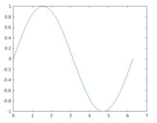 Matlab Sine Wave output 2