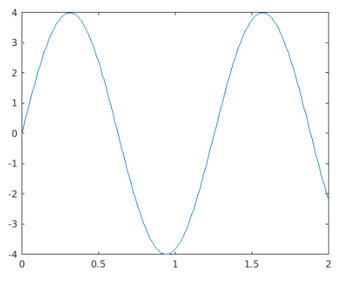 Matlab Sine Wave output 3