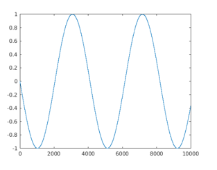 Matlab Sine Wave output 4