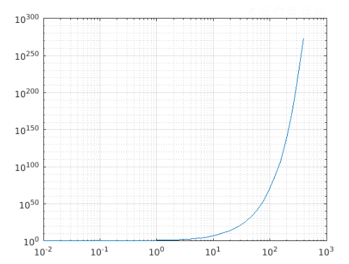 Matlab loglog()-1.