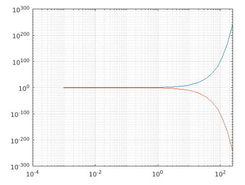 Matlab loglog()-2.1