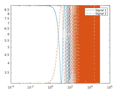Matlab loglog()-3.1