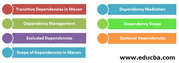 Types of Dependency Scope in Maven