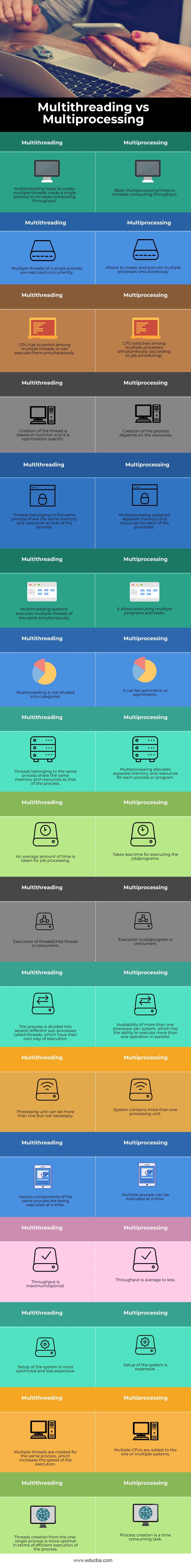 Multithreading-vs-Multiprocessing-info