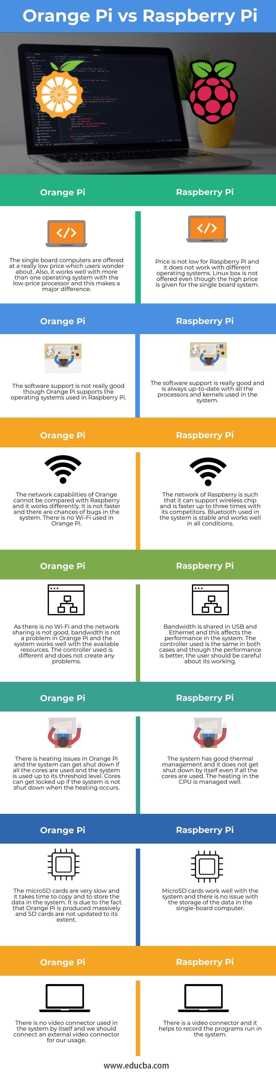Orange-Pi-vs-Raspberry-Pi-info